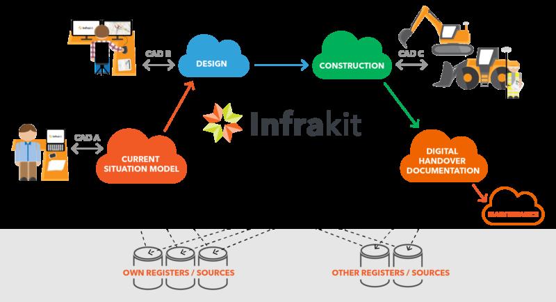 Infrakit cloud edasimüüja Eestis on InfraBIM OÜ